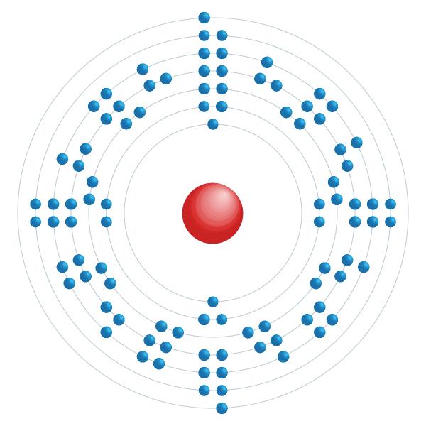 americium Elektronisch configuratiediagram