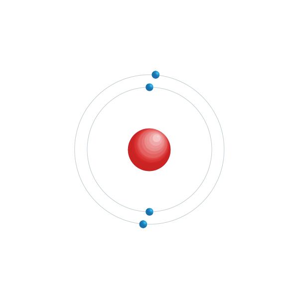 Beryllium Elektronisch configuratiediagram