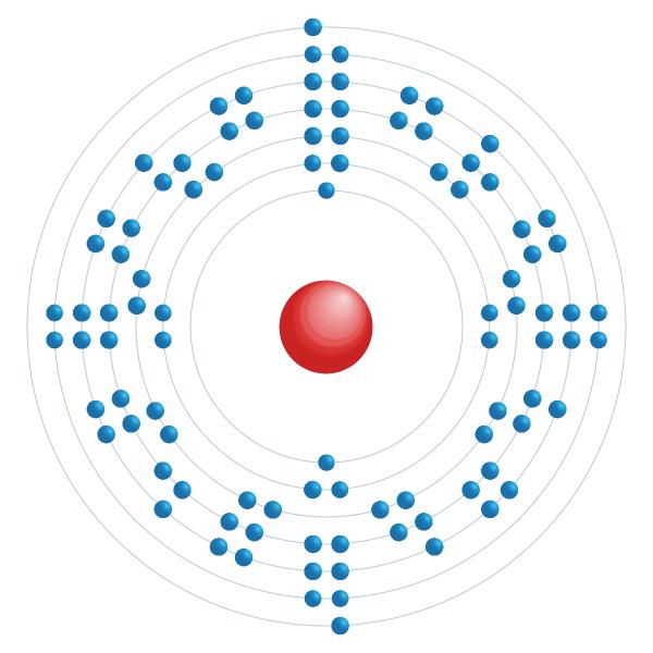 berkelium Elektronisch configuratiediagram