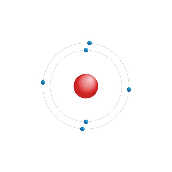 koolstof Elektronisch configuratiediagram