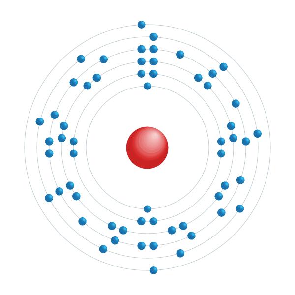 cerium Elektronisch configuratiediagram