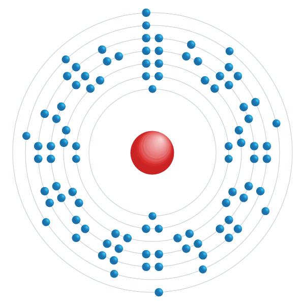 curium Elektronisch configuratiediagram