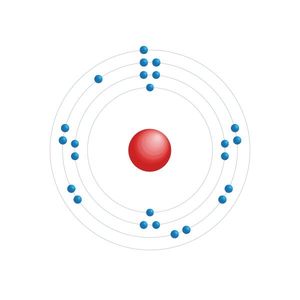 chromium Elektronisch configuratiediagram