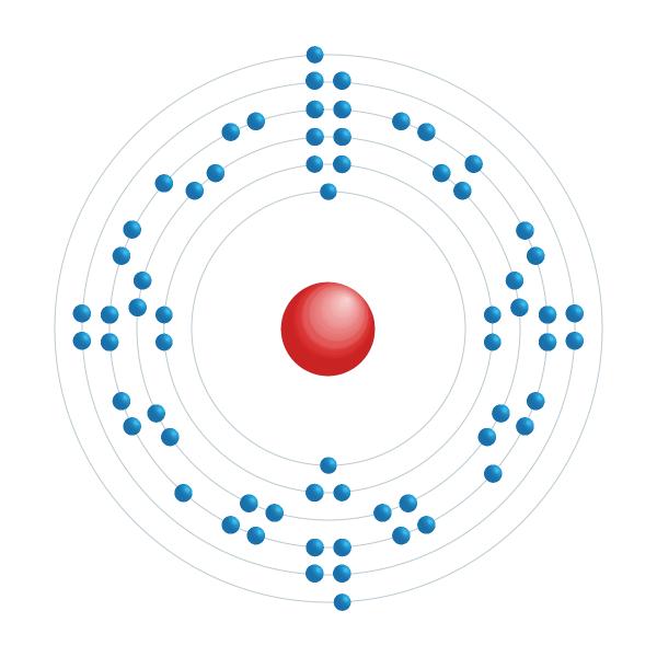dysprosium Elektronisch configuratiediagram