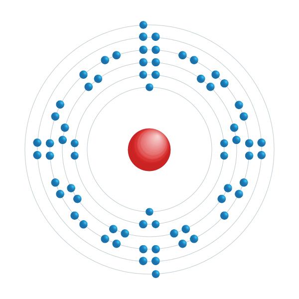 erbium Elektronisch configuratiediagram