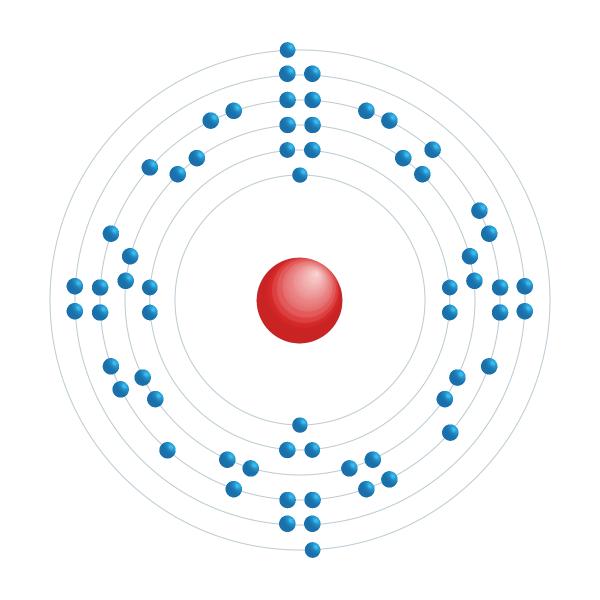 europium Elektronisch configuratiediagram