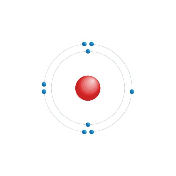 fluorine Elektronisch configuratiediagram