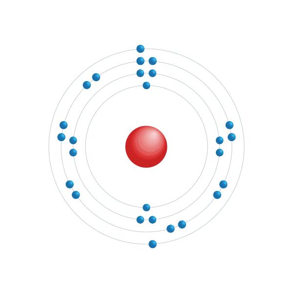ijzer Elektronisch configuratiediagram