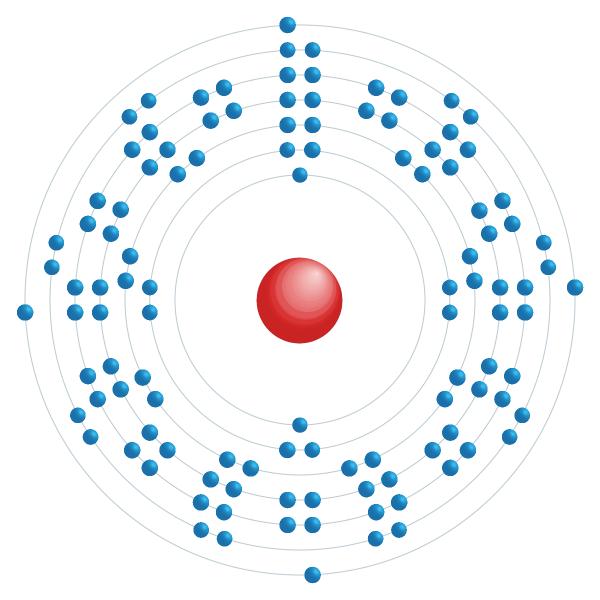 flerovium Elektronisch configuratiediagram