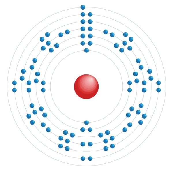 francium Elektronisch configuratiediagram