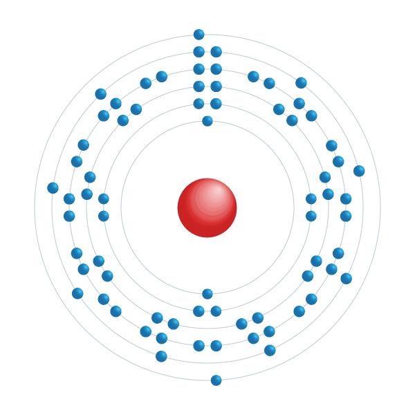 hafnium Elektronisch configuratiediagram