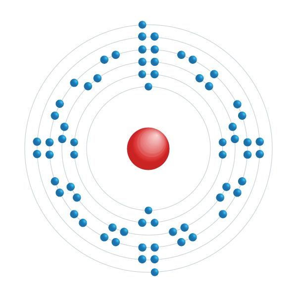 holmium Elektronisch configuratiediagram