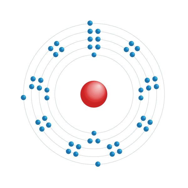 indium Elektronisch configuratiediagram