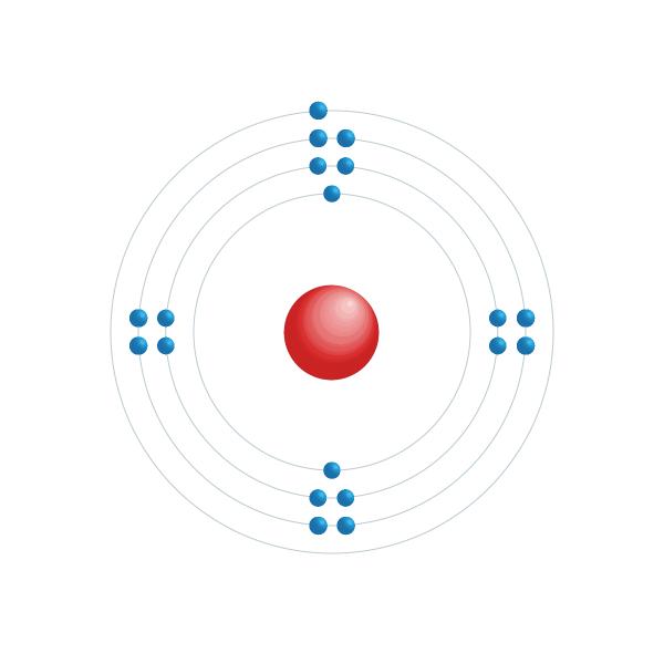 kalium Elektronisch configuratiediagram