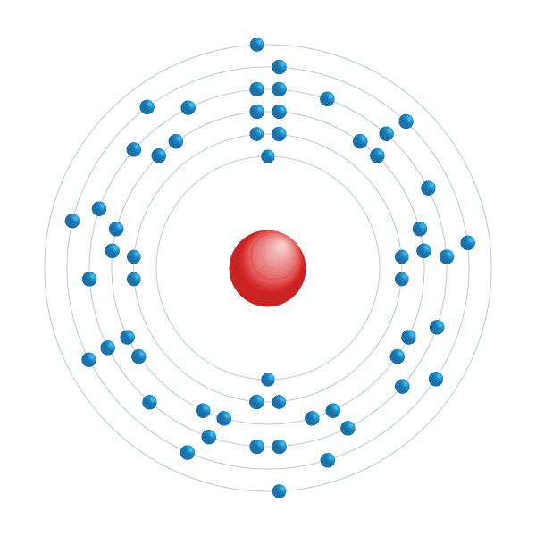 lantaan Elektronisch configuratiediagram