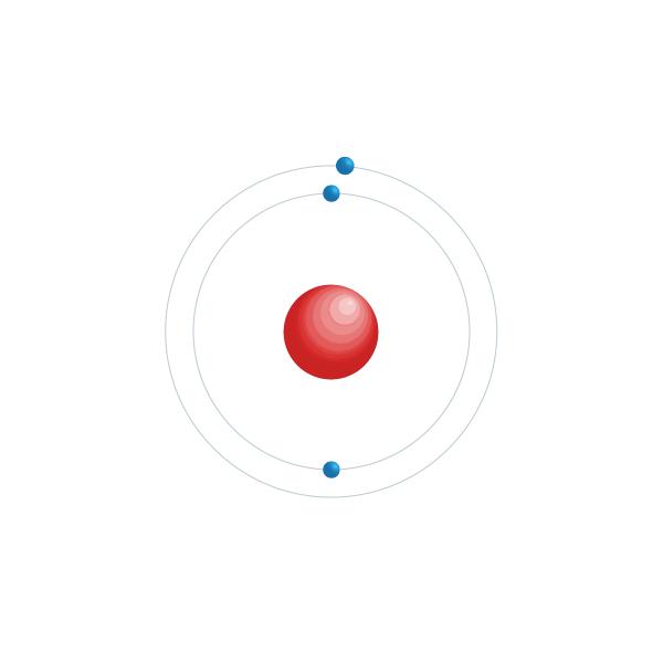 lithium Elektronisch configuratiediagram