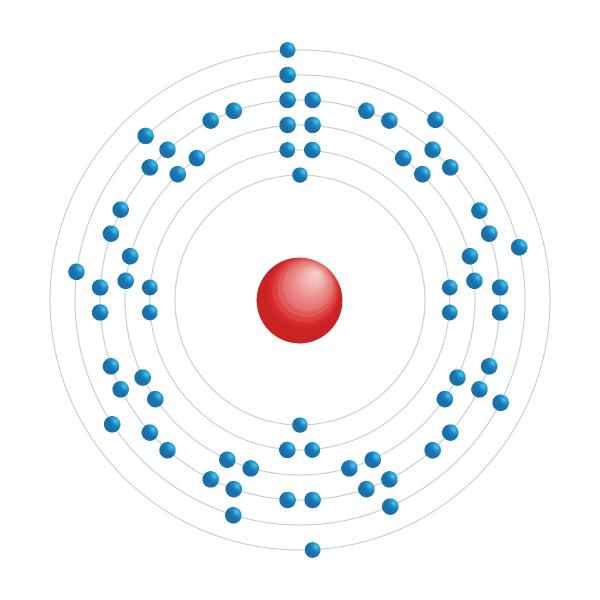 lutecium Elektronisch configuratiediagram