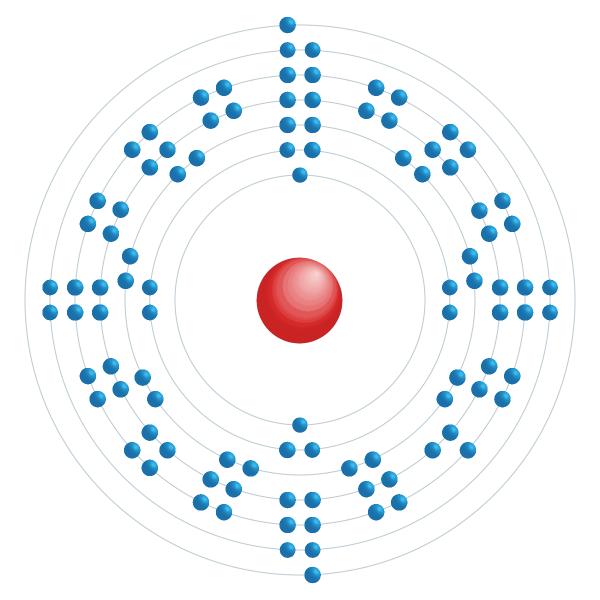 mendelevium Elektronisch configuratiediagram