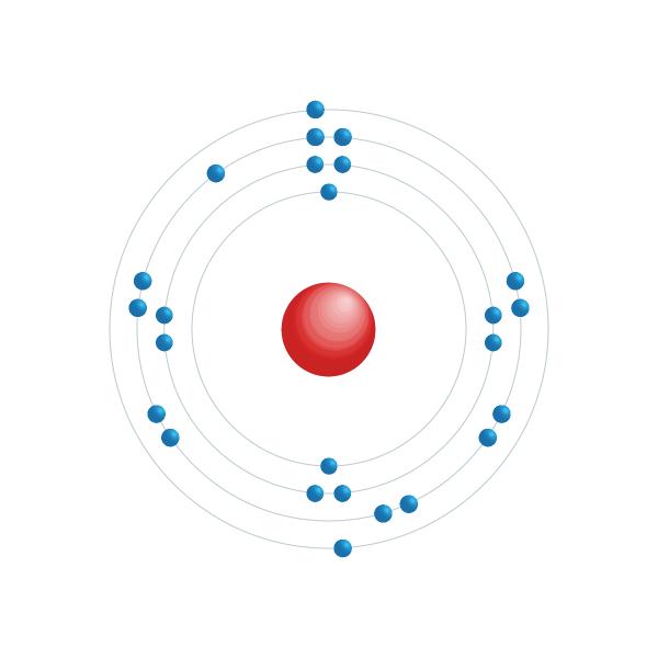 mangaan Elektronisch configuratiediagram