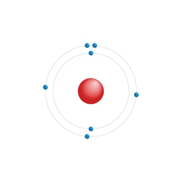 stikstof Elektronisch configuratiediagram
