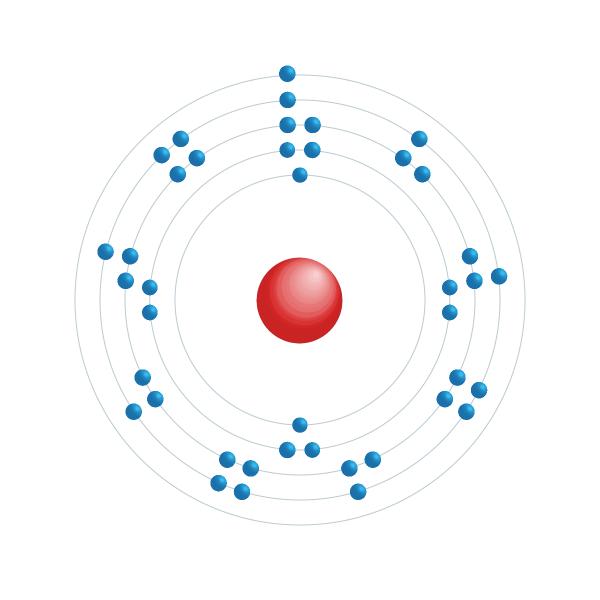 niobium Elektronisch configuratiediagram