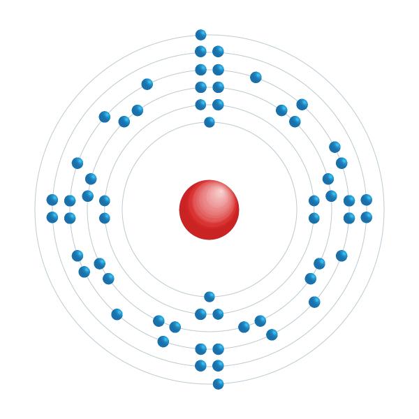 neodymium Elektronisch configuratiediagram
