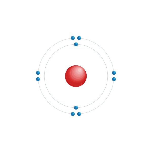 neon Elektronisch configuratiediagram