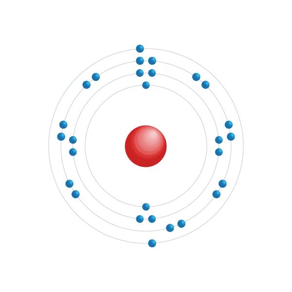 nikkel Elektronisch configuratiediagram