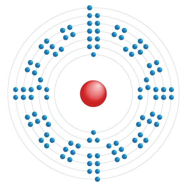 nobelium Elektronisch configuratiediagram