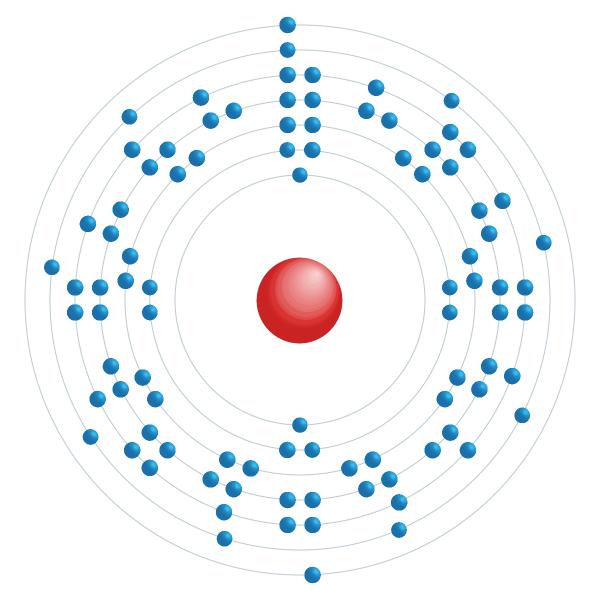 neptunium Elektronisch configuratiediagram