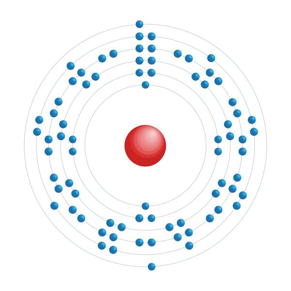 osmium Elektronisch configuratiediagram