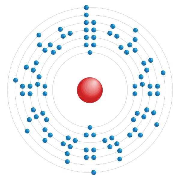 protactinium Elektronisch configuratiediagram