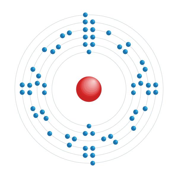 promethium Elektronisch configuratiediagram