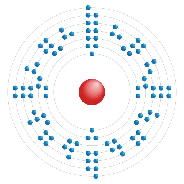 plutonium Elektronisch configuratiediagram