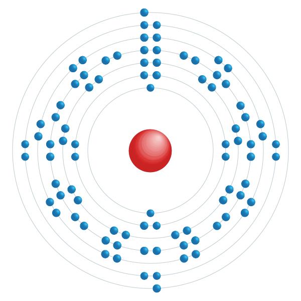 radium Elektronisch configuratiediagram