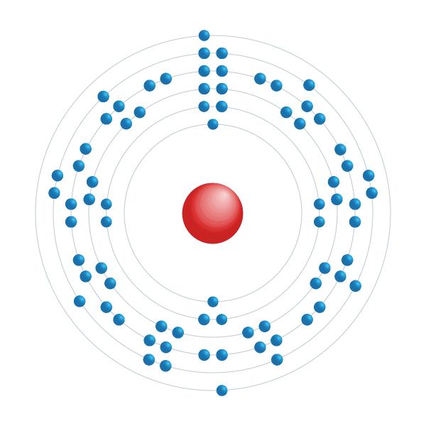 rhenium Elektronisch configuratiediagram