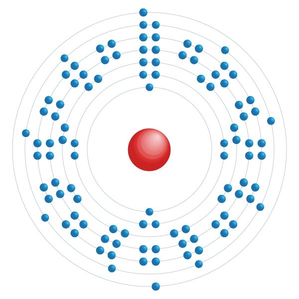rutherfordium Elektronisch configuratiediagram