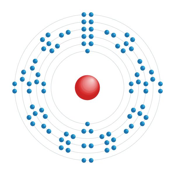 radon Elektronisch configuratiediagram