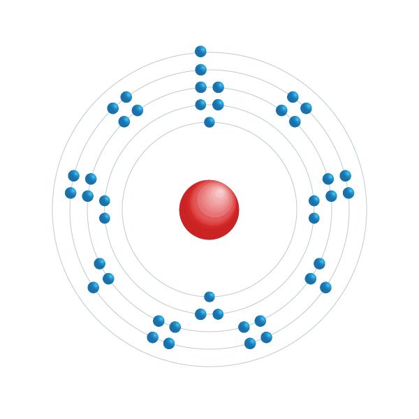 rutenium Elektronisch configuratiediagram