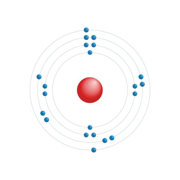 scandium Elektronisch configuratiediagram