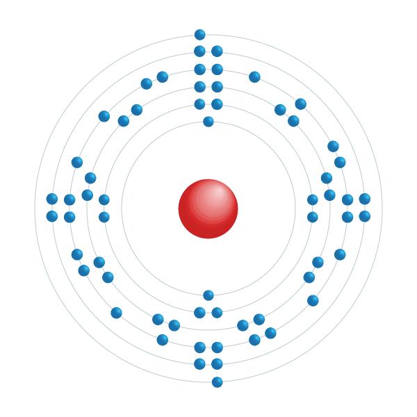 samarium Elektronisch configuratiediagram