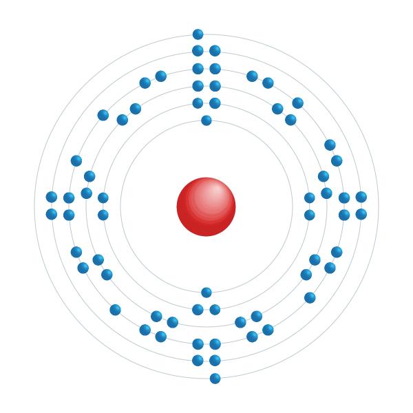 terbium Elektronisch configuratiediagram