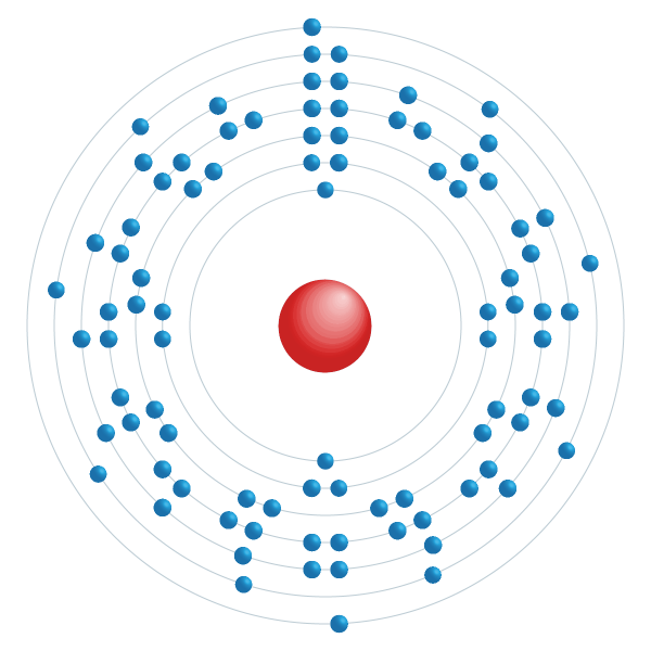 thorium Elektronisch configuratiediagram