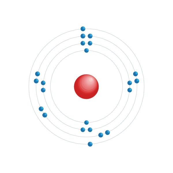titanium Elektronisch configuratiediagram