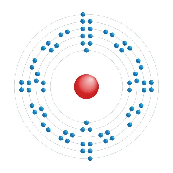 thulium Elektronisch configuratiediagram