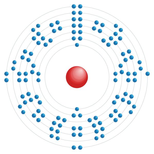 Tennesse Elektronisch configuratiediagram