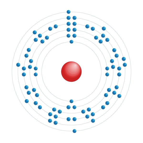 wolfraam Elektronisch configuratiediagram