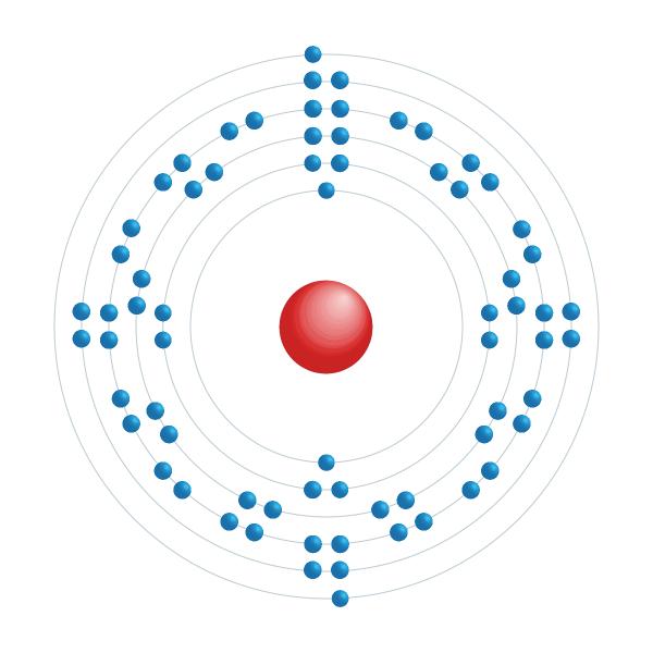 ytterbium Elektronisch configuratiediagram